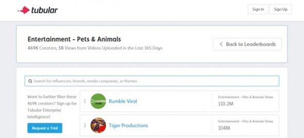Pets & Animals Leaderboard by Tubular Labs